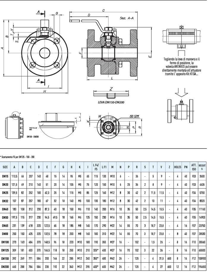 Specifiche tecniche ANTARES Stainless Steel